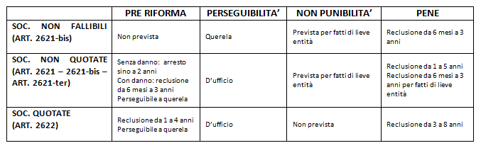 tabella riepilogo modifiche riforma